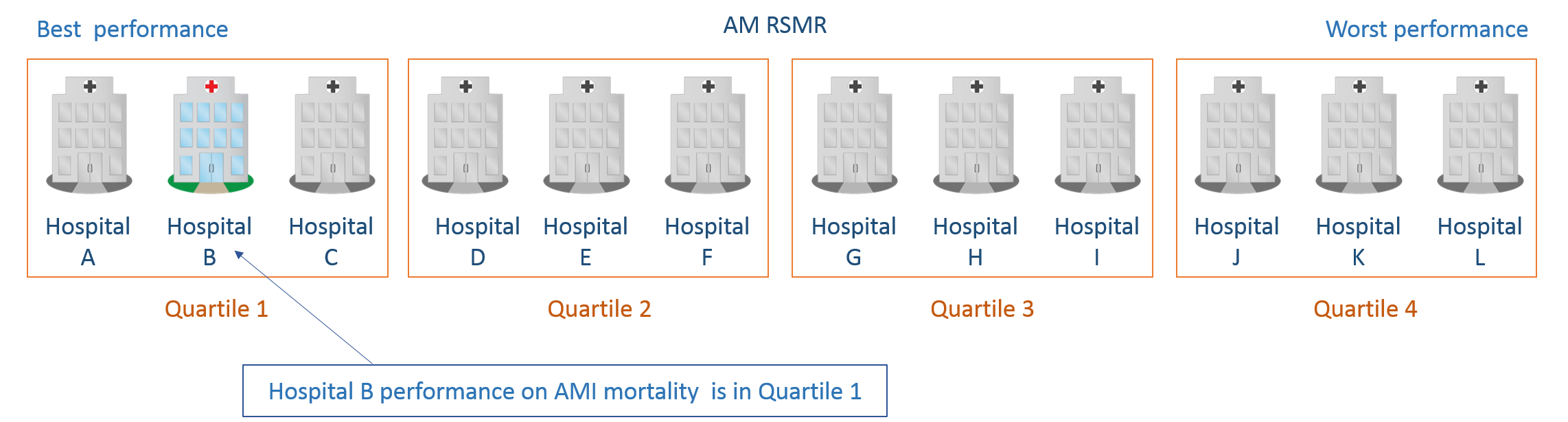The hospitals are divided into groups based on their ranking