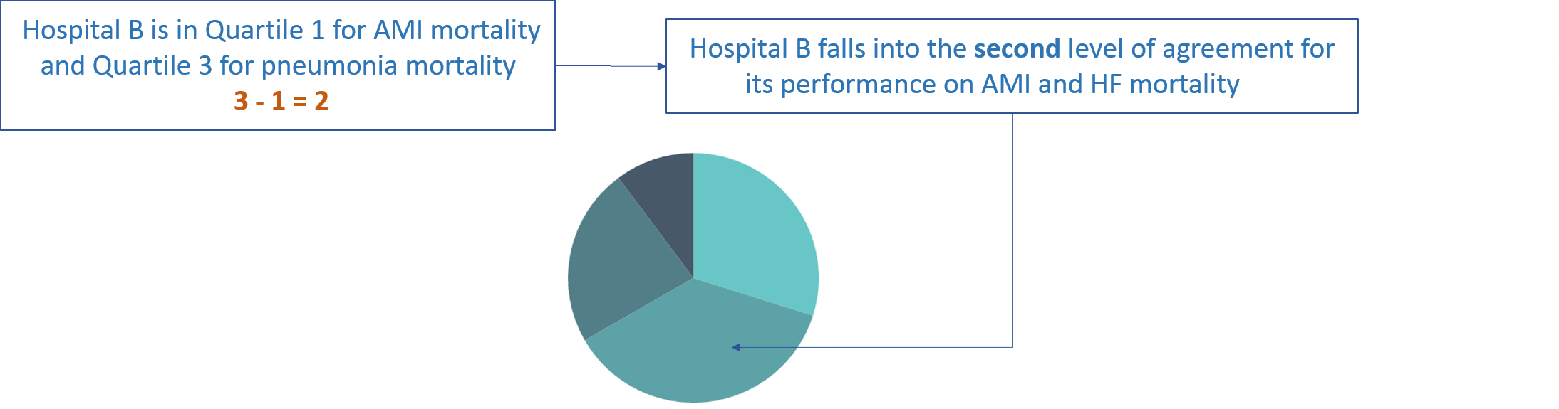 For any combination of two measures, the level of agreement for each hospital on the two measures is determined by the difference in the hospital's group ranking (quartile, quintile, or decile number) for the two measures.