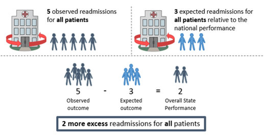 The image shows that overall state performance is calculated by subtracting the expected outcome from the observed outcome, to calculate excess readmissions per 1000 admissions for all patients.