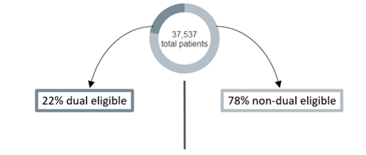 The image shows an example state population of 37,537 patients, of which 22% are dual eligibile and 78% are non-dual eligible.