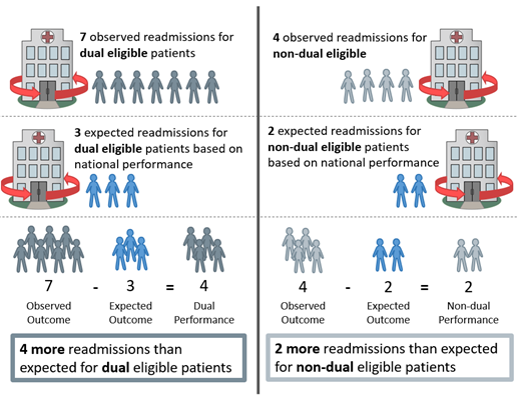 The image shows calculation of individual performances for dual and non-dual populations; expected readmissions are subtracted from observed readmissions to determine performance.