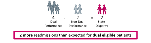 The image shows that non-dual performance is subtracted from dual performance to calculate state disparity.